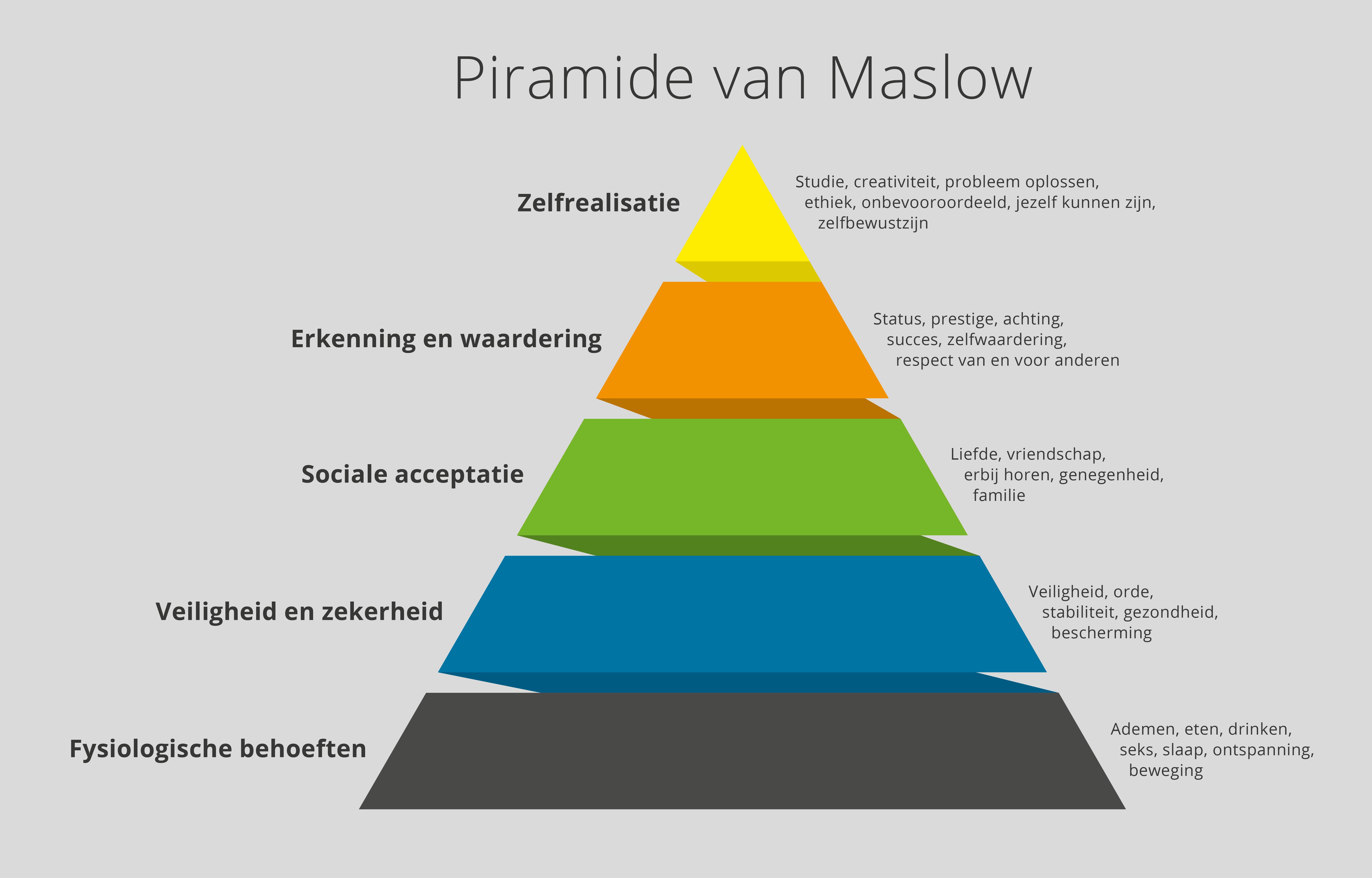 Inwwerking maslow's pyramide-v2